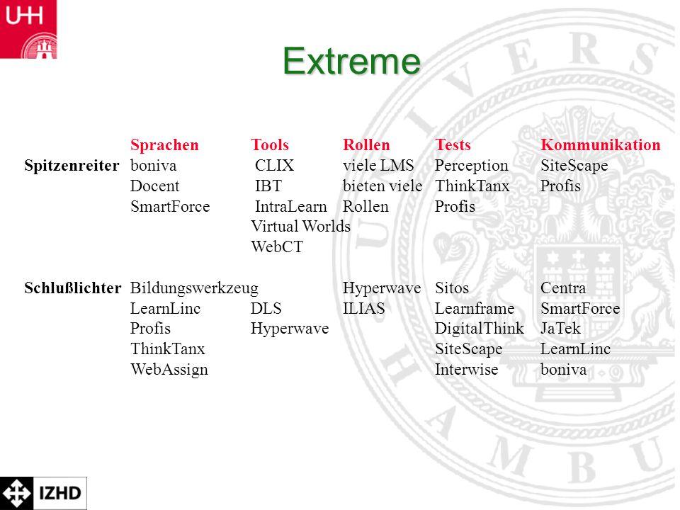 Prof. Dr. Rolf Schulmeister Extreme SprachenToolsRollenTestsKommunikation Spitzenreiterboniva CLIX viele LMS Perception SiteScape Docent IBT bieten vi