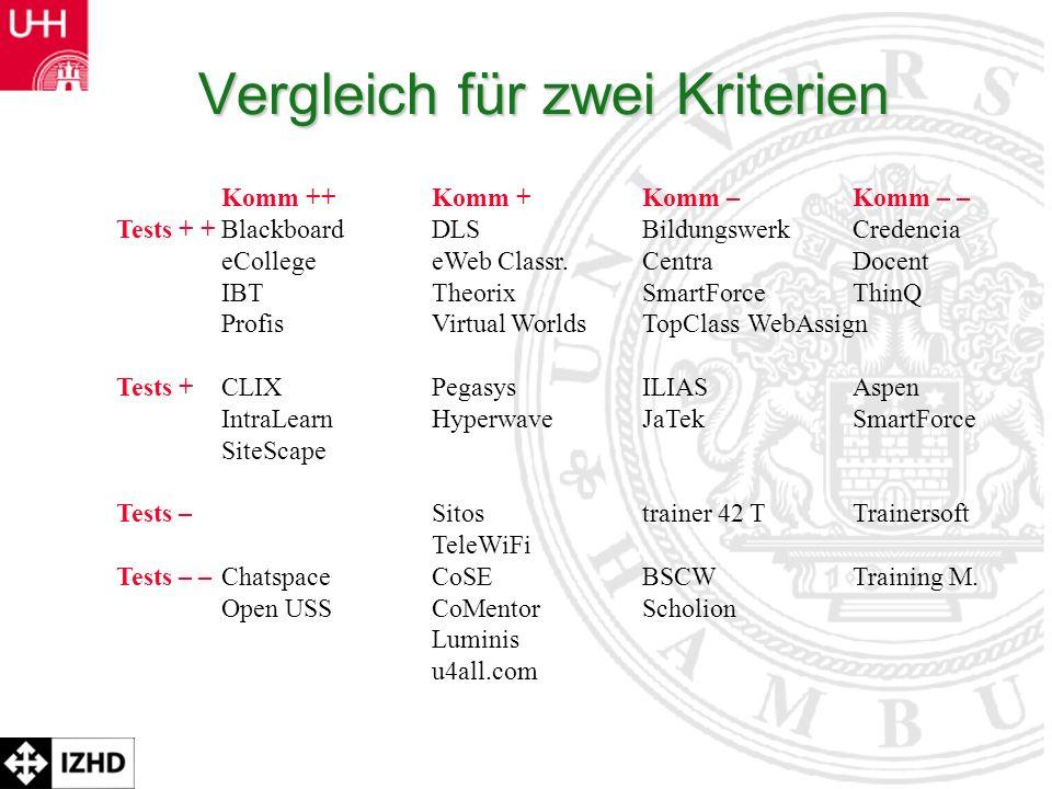 Prof. Dr. Rolf Schulmeister Vergleich für zwei Kriterien Komm ++Komm +Komm –Komm – – Tests + +Blackboard DLS Bildungswerk Credencia eCollege eWeb Clas