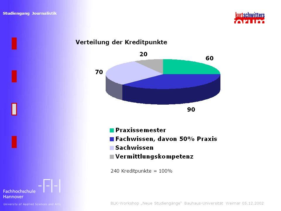 Studiengang Journalistik BLK-Workshop Neue Studiengänge Bauhaus-Universität Weimar 05.12.2002 Verteilung der Kreditpunkte 240 Kreditpunkte = 100%