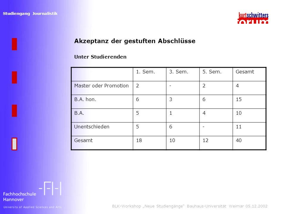 Studiengang Journalistik BLK-Workshop Neue Studiengänge Bauhaus-Universität Weimar 05.12.2002 Akzeptanz der gestuften Abschlüsse Unter Studierenden 1.