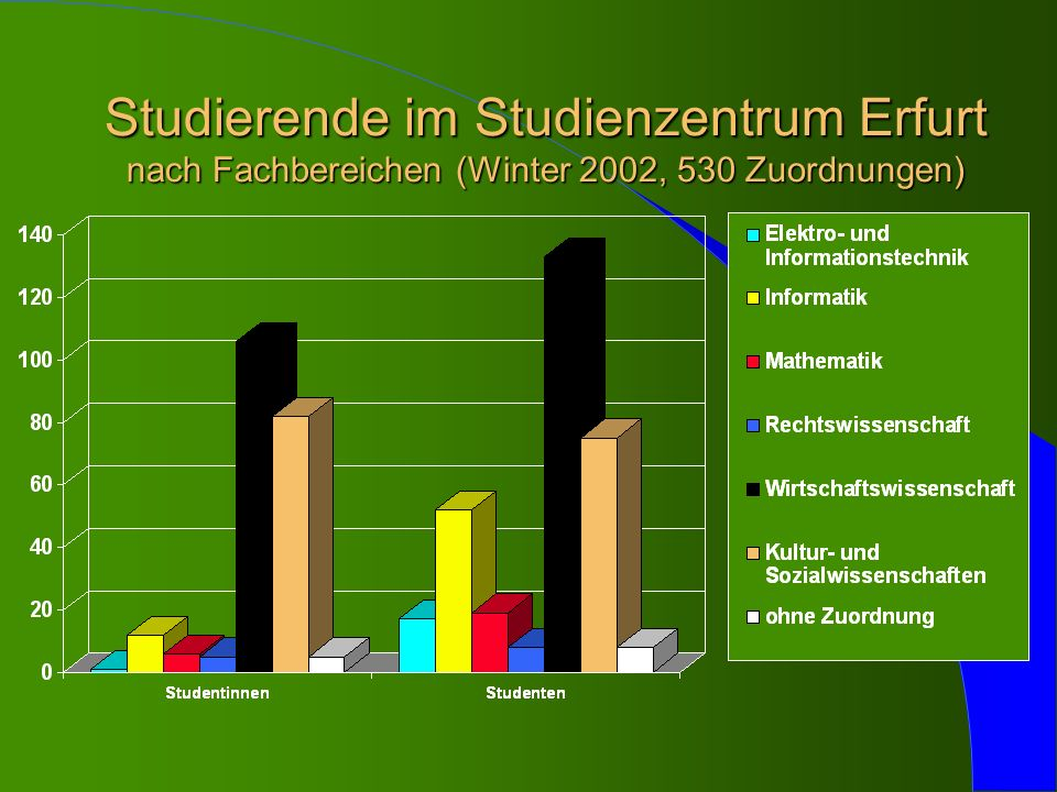 Studierende im Studienzentrum Erfurt nach Fachbereichen (Winter 2002, 530 Zuordnungen)