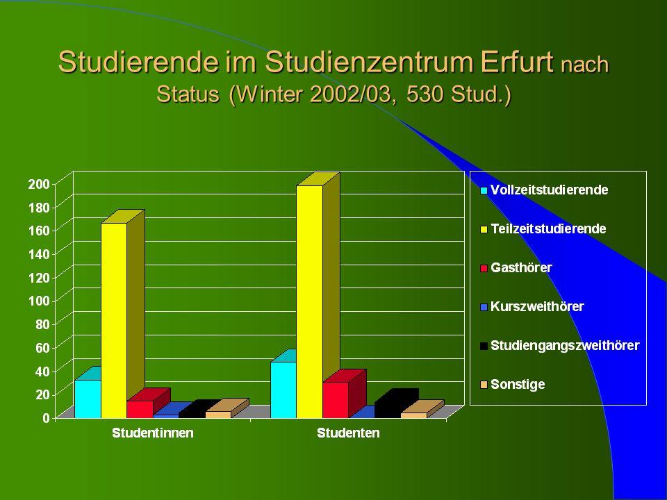 Aufgaben ° Interessentenberatung ° Infrastruktur vorhalten ° Betreuung der Studierenden ° Service