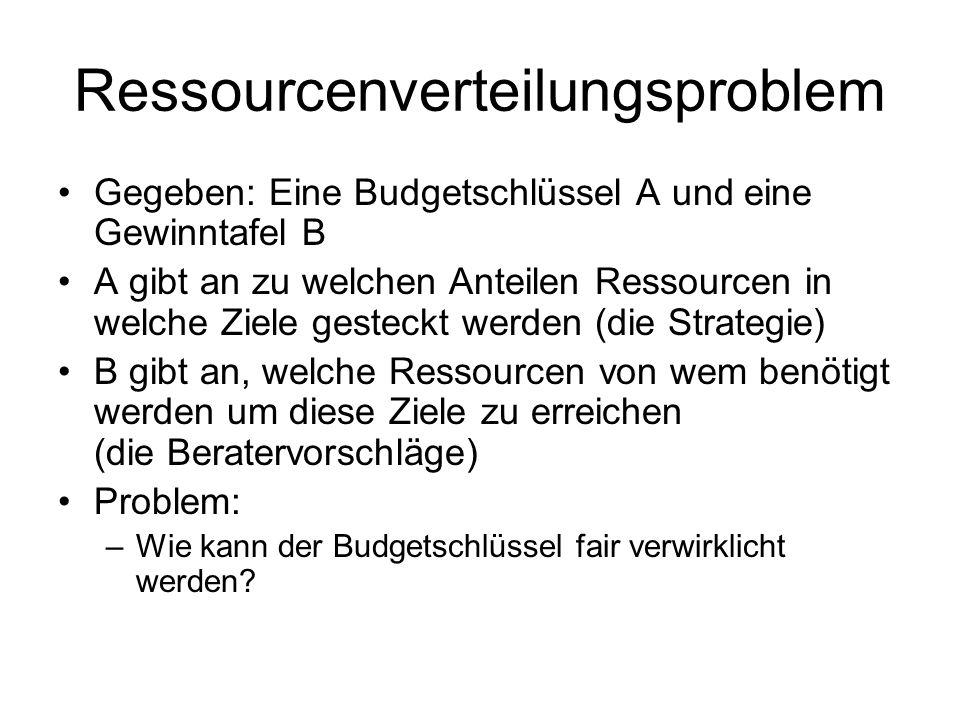 Ressourcenverteilungsproblem Gegeben: Eine Budgetschlüssel A und eine Gewinntafel B A gibt an zu welchen Anteilen Ressourcen in welche Ziele gesteckt