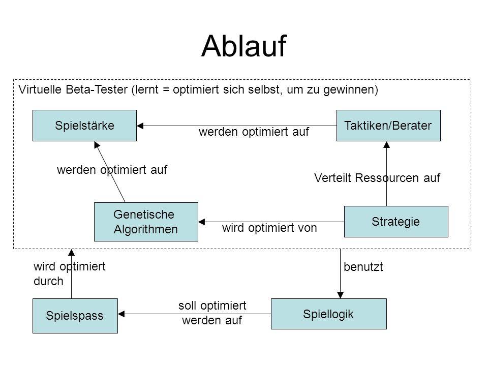 Ablauf Spielspass Genetische Algorithmen Taktiken/Berater Spiellogik soll optimiert werden auf Virtuelle Beta-Tester (lernt = optimiert sich selbst, u