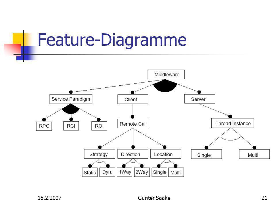 15.2.2007Gunter Saake21 Feature-Diagramme