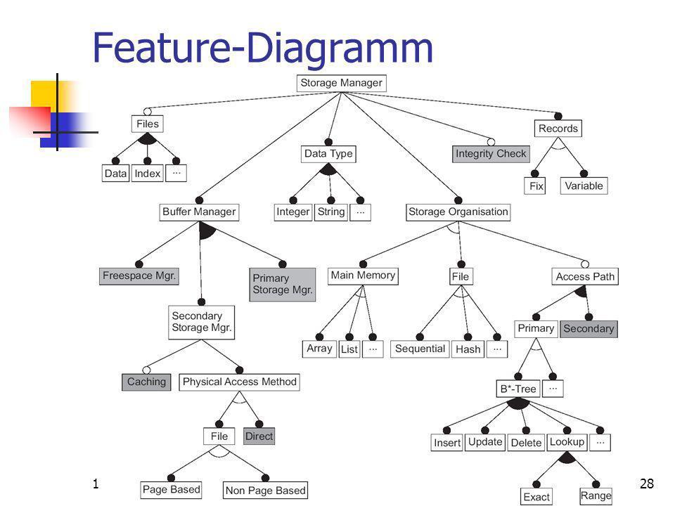 15.2.2007Gunter Saake28 Feature-Diagramm