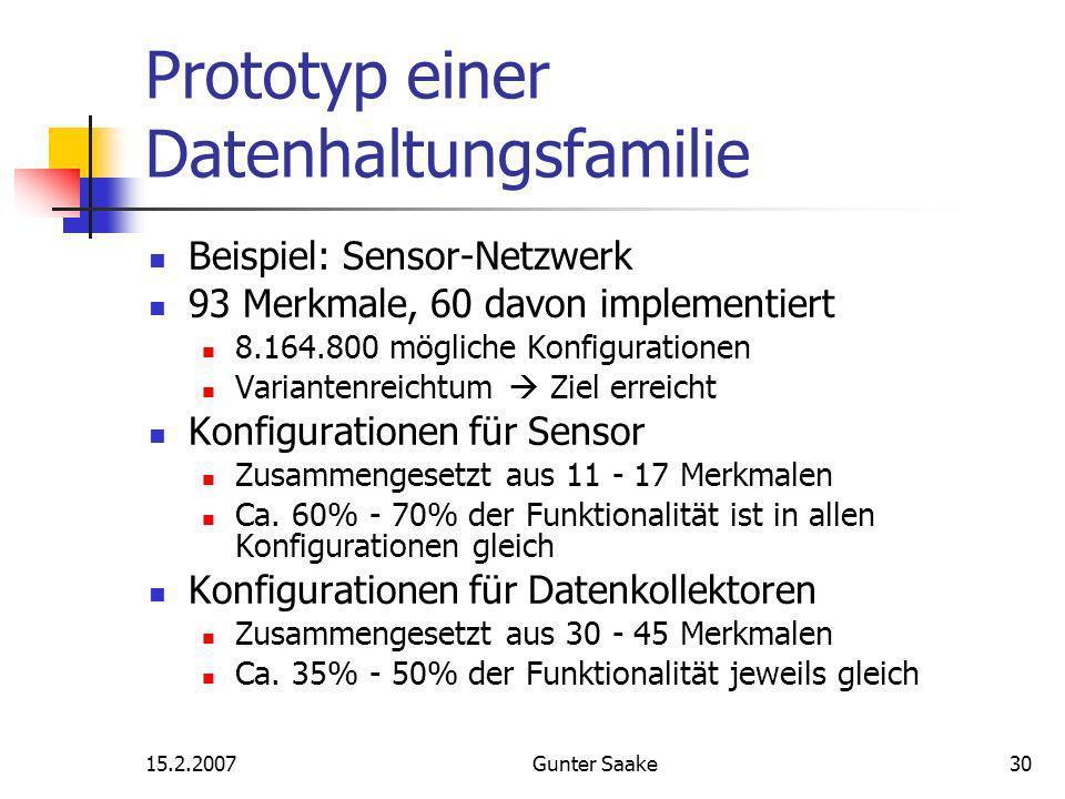 15.2.2007Gunter Saake30 Prototyp einer Datenhaltungsfamilie Beispiel: Sensor-Netzwerk 93 Merkmale, 60 davon implementiert 8.164.800 mögliche Konfigurationen Variantenreichtum Ziel erreicht Konfigurationen für Sensor Zusammengesetzt aus 11 - 17 Merkmalen Ca.