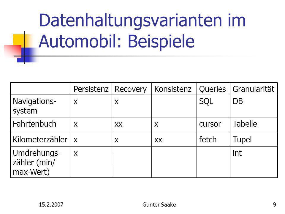 15.2.2007Gunter Saake9 Datenhaltungsvarianten im Automobil: Beispiele TabellecursorxxxxFahrtenbuch fetch SQL Queries intxUmdrehungs- zähler (min/ max-Wert) TupelxxxxKilometerzähler DBxxNavigations- system GranularitätKonsistenzRecoveryPersistenz