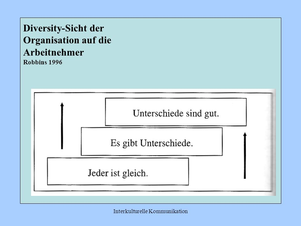 Interkulturelle Kommunikation Diversity-Sicht der Organisation auf die Arbeitnehmer Robbins 1996