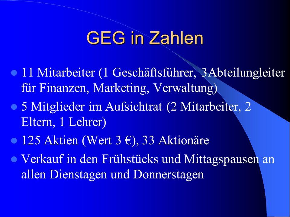 GEG in Zahlen 11 Mitarbeiter (1 Geschäftsführer, 3Abteilungleiter für Finanzen, Marketing, Verwaltung) 5 Mitglieder im Aufsichtrat (2 Mitarbeiter, 2 E