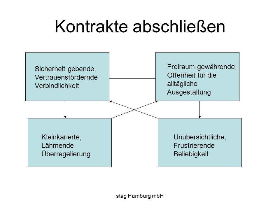 steg Hamburg mbH Kontrakte abschließen Sicherheit gebende, Vertrauensfördernde Verbindlichkeit Freiraum gewährende Offenheit für die alltägliche Ausge