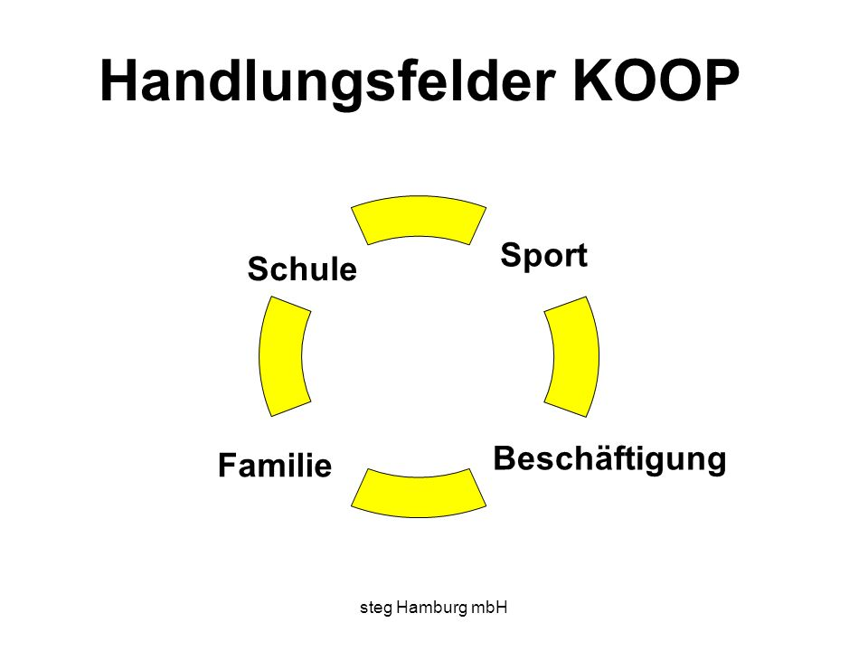 steg Hamburg mbH Handlungsfelder KOOP Beschäftigung Schule Sport Familie