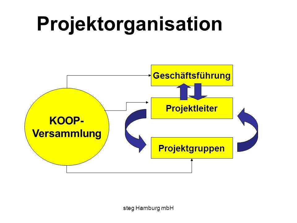 steg Hamburg mbH Projektorganisation KOOP- Versammlung Geschäftsführung Projektleiter Projektgruppen