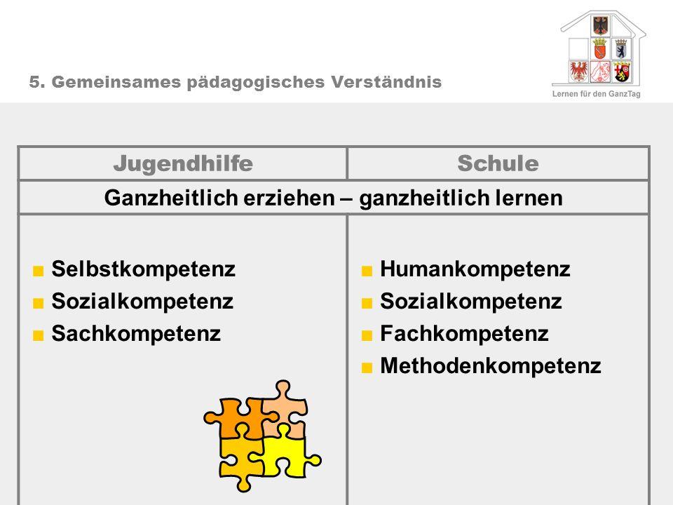 5. Gemeinsames pädagogisches Verständnis JugendhilfeSchule Ganzheitlich erziehen – ganzheitlich lernen Selbstkompetenz Sozialkompetenz Sachkompetenz H