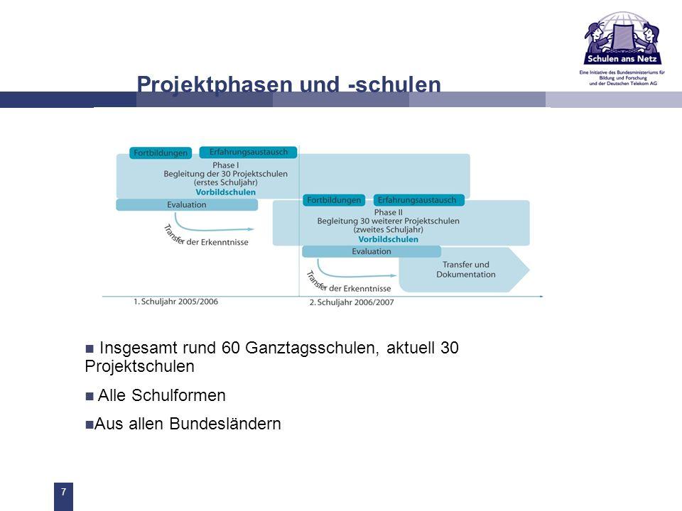 7 Projektphasen und -schulen Insgesamt rund 60 Ganztagsschulen, aktuell 30 Projektschulen Alle Schulformen Aus allen Bundesländern