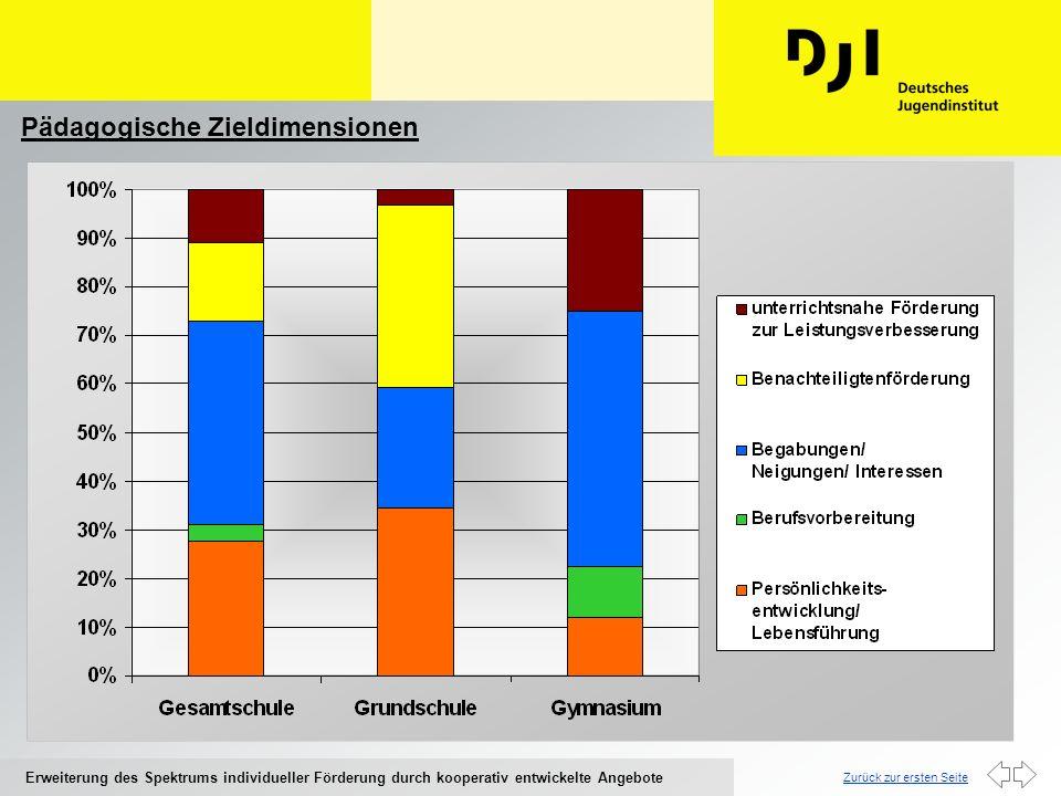 Zurück zur ersten Seite Erweiterung des Spektrums individueller Förderung durch kooperativ entwickelte Angebote Kompetenzerwerb und andere Gewinne Gesamtschule Bereichsspezifischer Kompetenzerwerb (25%) Sozial-kommunikative Kompetenzen und Partizipation (23%) Entstigmatisierung und Integration von SchülerInnen aus bildungsbenachteiligten Sozialgruppen (14%) Grundschule Spaß, Spiel, Interesse (46%) Bereichsspezifischer Kompetenzerwerb (15%) Lerntechniken und Methodenkompetenzen (12%) Gymnasium Bereichsspezifischer Kompetenzerwerb (74%) Sozial- kommunikative Kompetenzen und Partizipation (11%)