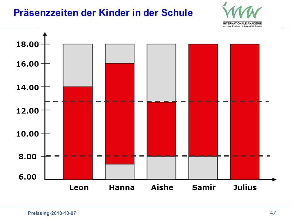47 Preissing-2010-10-07 Präsenzzeiten der Kinder in der Schule LeonAisheHannaSamirJulius 18.00 16.00 14.00 12.00 10.00 8.00 6.00
