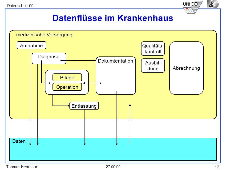 Thomas Herrmann Datenschutz 99 27.09.99 12 medizinische Versorgung Datenflüsse im Krankenhaus Daten Aufnahme Entlassung Qualitäts- kontroll Ausbil- du