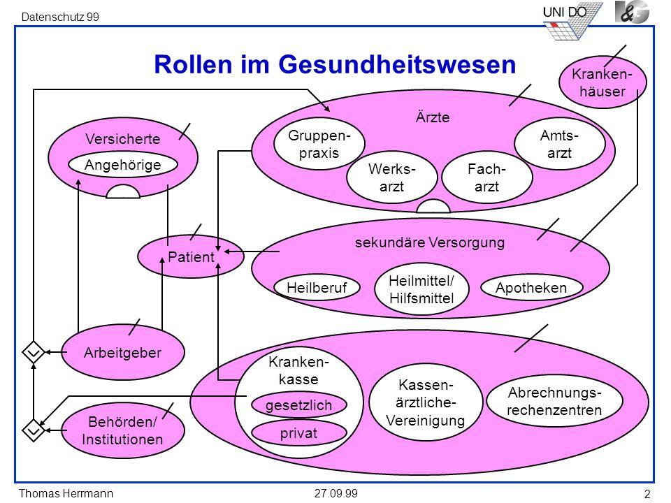 Thomas Herrmann Datenschutz 99 27.09.99 2 sekundäre Versorgung Rollen im Gesundheitswesen Patient Versicherte Angehörige Behörden/ Institutionen Krank