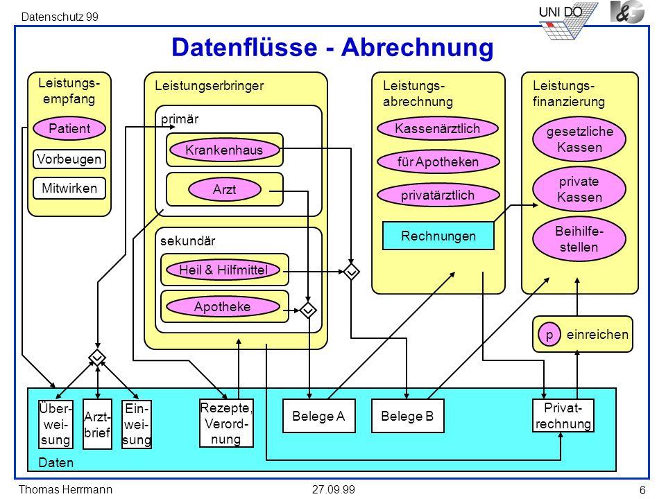 Thomas Herrmann Datenschutz 99 27.09.99 6 Daten Leistungs- abrechnung Leistungs- finanzierung Rechnungen primär Leistungserbringer Über- wei- sung Arz