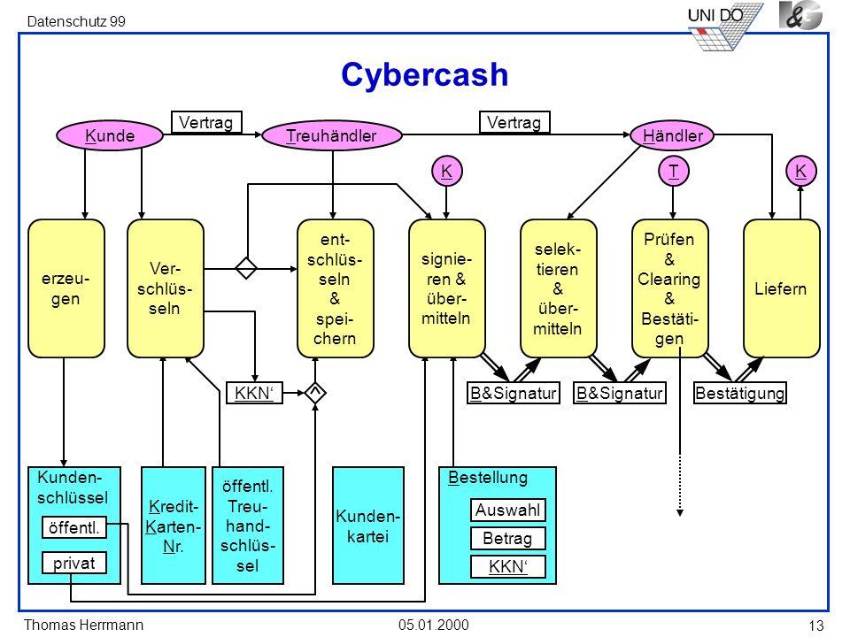 Thomas Herrmann Datenschutz 99 05.01.2000 13 Cybercash Liefern Kunden- schlüssel erzeu- gen Kredit- Karten- Nr. öffentl. Treu- hand- schlüs- sel Ver-