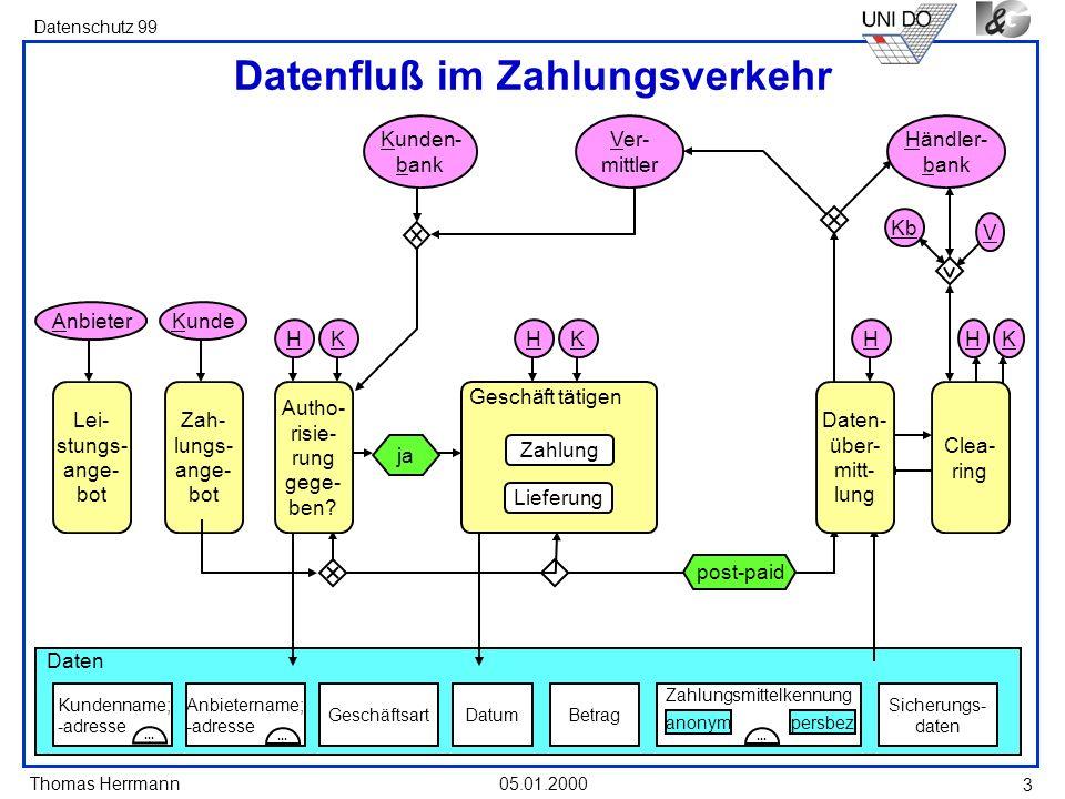 Thomas Herrmann Datenschutz 99 05.01.2000 3 Daten Datenfluß im Zahlungsverkehr Lei- stungs- ange- bot Zah- lungs- ange- bot H K AnbieterKunde Kunden-