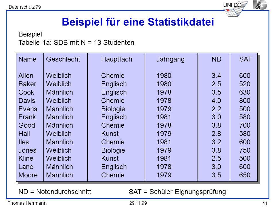 Thomas Herrmann Datenschutz 99 29.11.99 11 Beispiel für eine Statistikdatei Beispiel Tabelle 1a: SDB mit N = 13 Studenten NameGeschlechtHauptfachJahrg