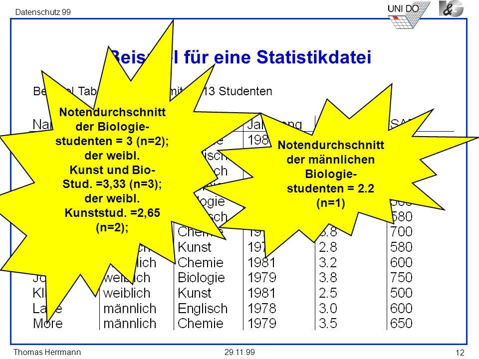 Thomas Herrmann Datenschutz 99 29.11.99 12 Beispiel für eine Statistikdatei Beispiel Tabelle 1a: SDB mit N=13 Studenten Notendurchschnitt der männlichen Biologie- studenten = 2.2 (n=1) Notendurchschnitt der Biologie- studenten = 3 (n=2); der weibl.