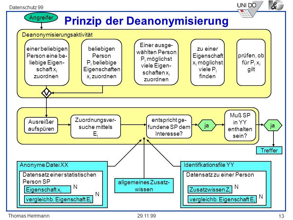 Thomas Herrmann Datenschutz 99 29.11.99 13 Deanonymisierungsaktivität Prinzip der Deanonymisierung Angreifer Einer ausge- wählten Person P i möglichst viele Eigen- schaften x i zuordnen zu einer Eigenschaft x i möglichst viele P i finden prüfen, ob für P i x i gilt einer beliebigen Person eine be- liebige Eigen- schaft x i zuordnen beliebigen Person P i beliebige Eigenschaften x i zuordnen Ausreißer aufspüren Zuordnungsver- suche mittels E i entspricht ge- fundene SP dem Interesse.