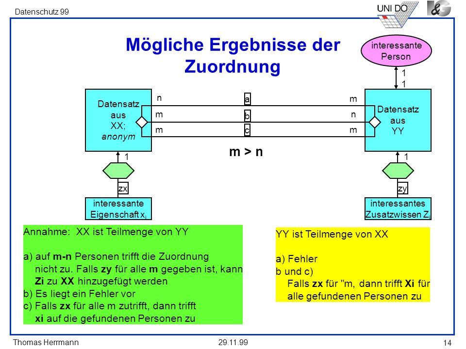 Thomas Herrmann Datenschutz 99 29.11.99 14 Mögliche Ergebnisse der Zuordnung Annahme: XX ist Teilmenge von YY a) auf m-n Personen trifft die Zuordnung