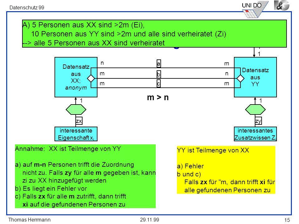 Thomas Herrmann Datenschutz 99 29.11.99 15 Datensatz aus XX; anonym interessante Eigenschaft x i zx 1 interessante Person Datensatz aus YY interessant