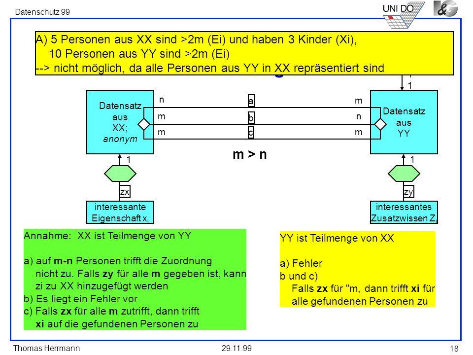 Thomas Herrmann Datenschutz 99 29.11.99 18 Datensatz aus XX; anonym interessante Eigenschaft x i zx 1 interessante Person Datensatz aus YY interessantes Zusatzwissen Z i zy 1 n m m a b c m n m m > n 1111 Mögliche Ergebnisse der Zuordnung Annahme: XX ist Teilmenge von YY a) auf m-n Personen trifft die Zuordnung nicht zu.