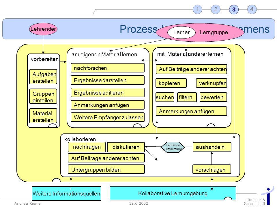 13.6.2002 Informatik & Gesellschaft Andrea Kienle Folie 18 2341 Kollaborative Lernumgebung am eigenen Material lernen mit Material anderer lernen vorb