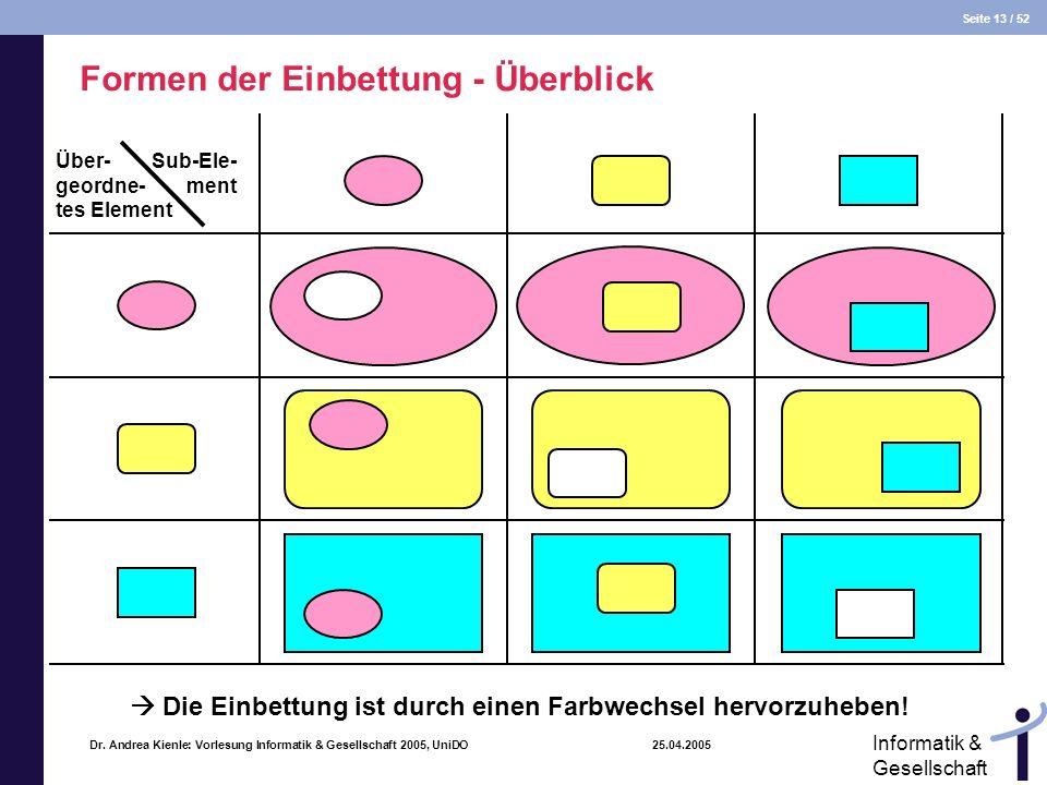 Seite 13 / 52 Informatik & Gesellschaft Dr. Andrea Kienle: Vorlesung Informatik & Gesellschaft 2005, UniDO 25.04.2005 Formen der Einbettung - Überblic