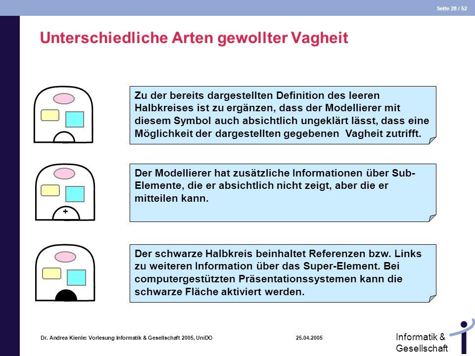 Seite 28 / 52 Informatik & Gesellschaft Dr. Andrea Kienle: Vorlesung Informatik & Gesellschaft 2005, UniDO 25.04.2005 Unterschiedliche Arten gewollter