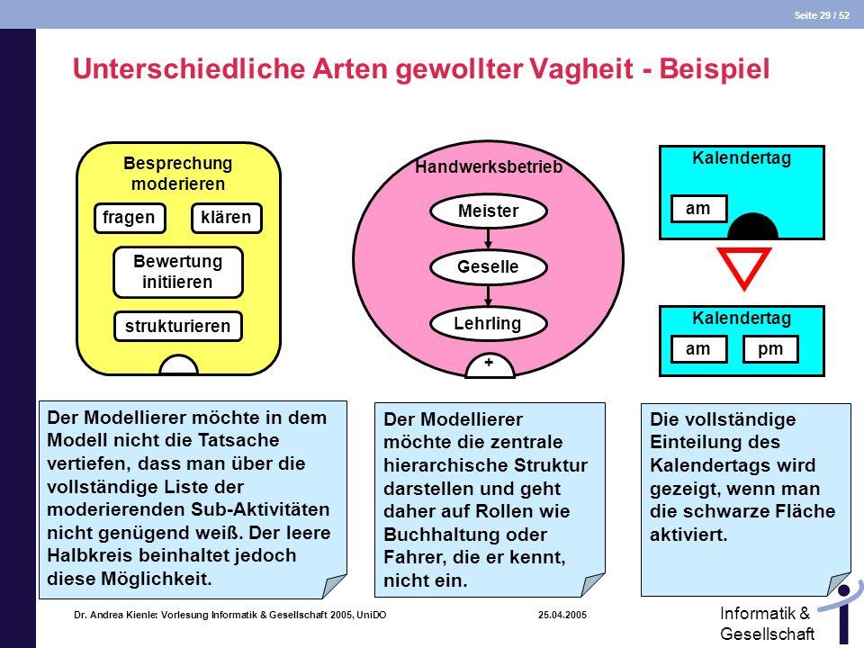 Seite 29 / 52 Informatik & Gesellschaft Dr. Andrea Kienle: Vorlesung Informatik & Gesellschaft 2005, UniDO 25.04.2005 Unterschiedliche Arten gewollter