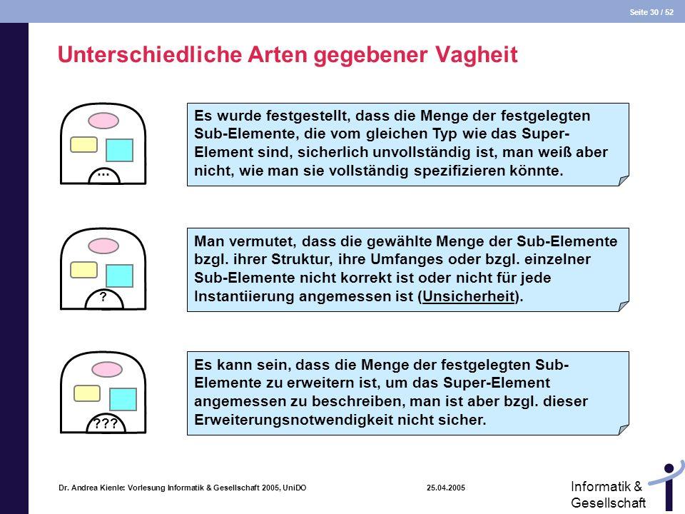 Seite 30 / 52 Informatik & Gesellschaft Dr. Andrea Kienle: Vorlesung Informatik & Gesellschaft 2005, UniDO 25.04.2005 Unterschiedliche Arten gegebener