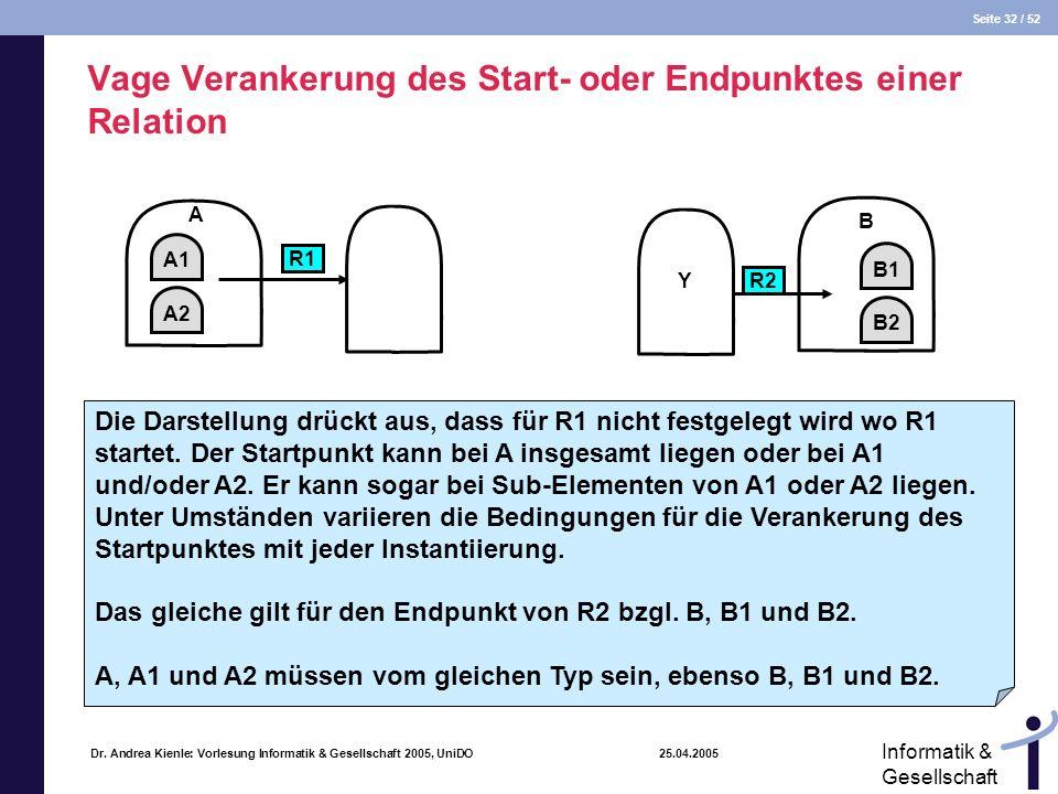 Seite 32 / 52 Informatik & Gesellschaft Dr. Andrea Kienle: Vorlesung Informatik & Gesellschaft 2005, UniDO 25.04.2005 Vage Verankerung des Start- oder
