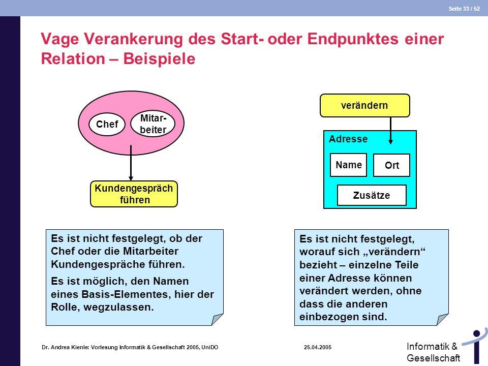 Seite 33 / 52 Informatik & Gesellschaft Dr. Andrea Kienle: Vorlesung Informatik & Gesellschaft 2005, UniDO 25.04.2005 Vage Verankerung des Start- oder