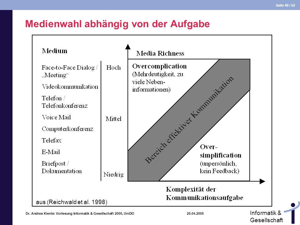 Seite 40 / 52 Informatik & Gesellschaft Dr. Andrea Kienle: Vorlesung Informatik & Gesellschaft 2005, UniDO 25.04.2005 Medienwahl abhängig von der Aufg