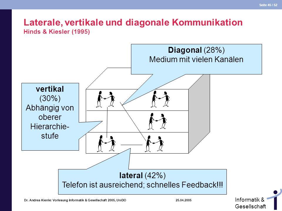 Seite 45 / 52 Informatik & Gesellschaft Dr. Andrea Kienle: Vorlesung Informatik & Gesellschaft 2005, UniDO 25.04.2005 Laterale, vertikale und diagonal