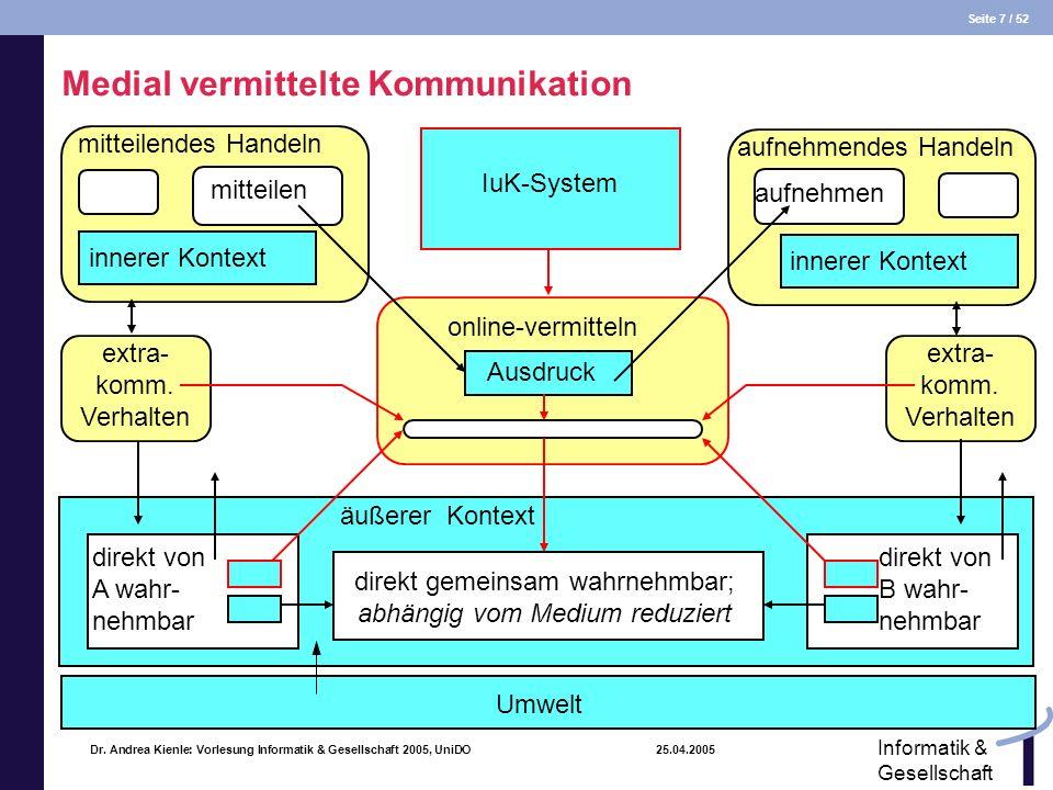Seite 7 / 52 Informatik & Gesellschaft Dr. Andrea Kienle: Vorlesung Informatik & Gesellschaft 2005, UniDO 25.04.2005 online-vermitteln IuK-System äuße