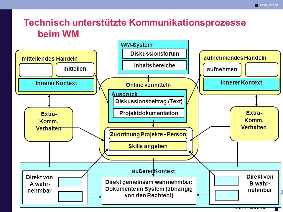 Seite 29 / 51 Informatik & Gesellschaft Dr. Andrea Kienle: Vorlesung Informatik & Gesellschaft 2005, UniDO 13.06.2005 aufnehmendes Handeln mitteilende