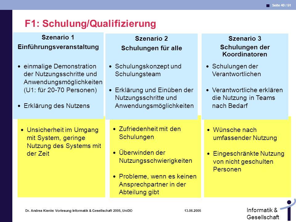 Seite 40 / 51 Informatik & Gesellschaft Dr. Andrea Kienle: Vorlesung Informatik & Gesellschaft 2005, UniDO 13.06.2005 Wünsche nach umfassender Nutzung