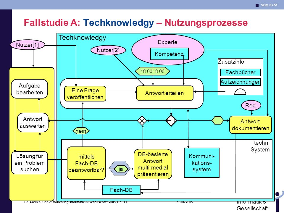 Seite 8 / 51 Informatik & Gesellschaft Dr. Andrea Kienle: Vorlesung Informatik & Gesellschaft 2005, UniDO 13.06.2005 Fallstudie A: Techknowledgy – Nut