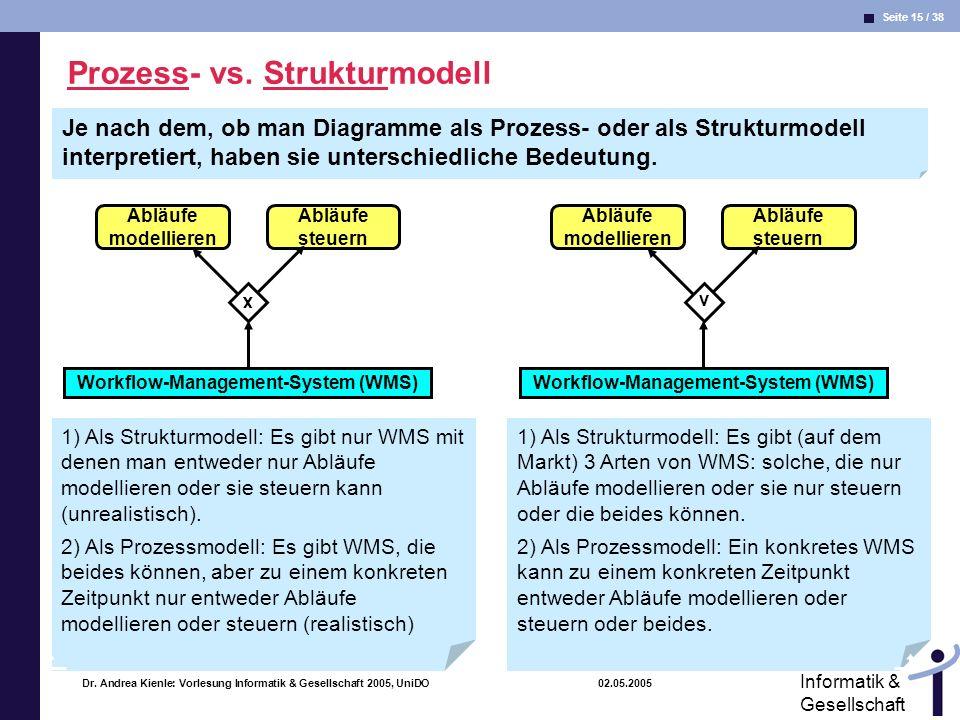 Seite 15 / 38 Informatik & Gesellschaft Dr. Andrea Kienle: Vorlesung Informatik & Gesellschaft 2005, UniDO 02.05.2005 Prozess- vs. Strukturmodell Ablä