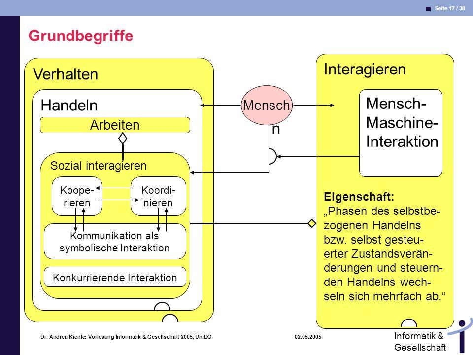 Seite 17 / 38 Informatik & Gesellschaft Dr. Andrea Kienle: Vorlesung Informatik & Gesellschaft 2005, UniDO 02.05.2005 Verhalten Handeln Arbeiten Inter