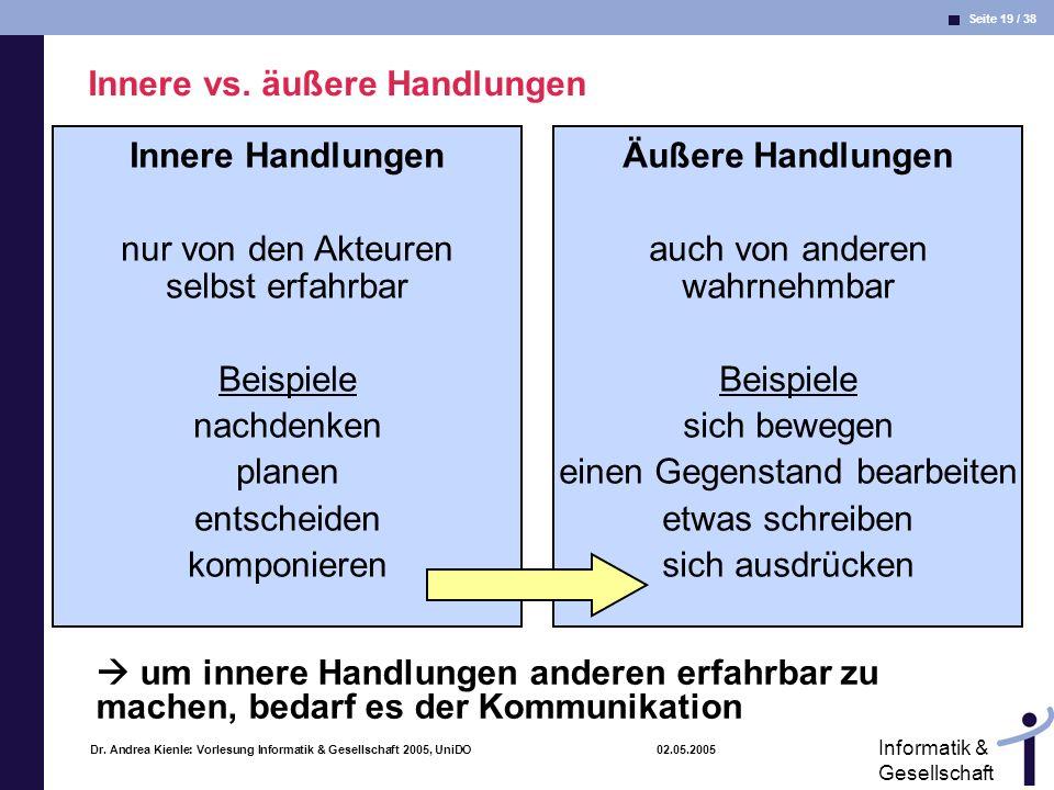 Seite 19 / 38 Informatik & Gesellschaft Dr. Andrea Kienle: Vorlesung Informatik & Gesellschaft 2005, UniDO 02.05.2005 Innere vs. äußere Handlungen Inn
