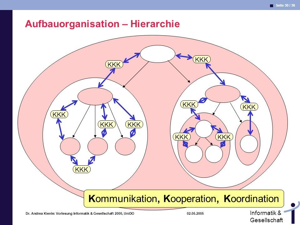 Seite 30 / 38 Informatik & Gesellschaft Dr. Andrea Kienle: Vorlesung Informatik & Gesellschaft 2005, UniDO 02.05.2005 KKK Kommunikation, Kooperation,