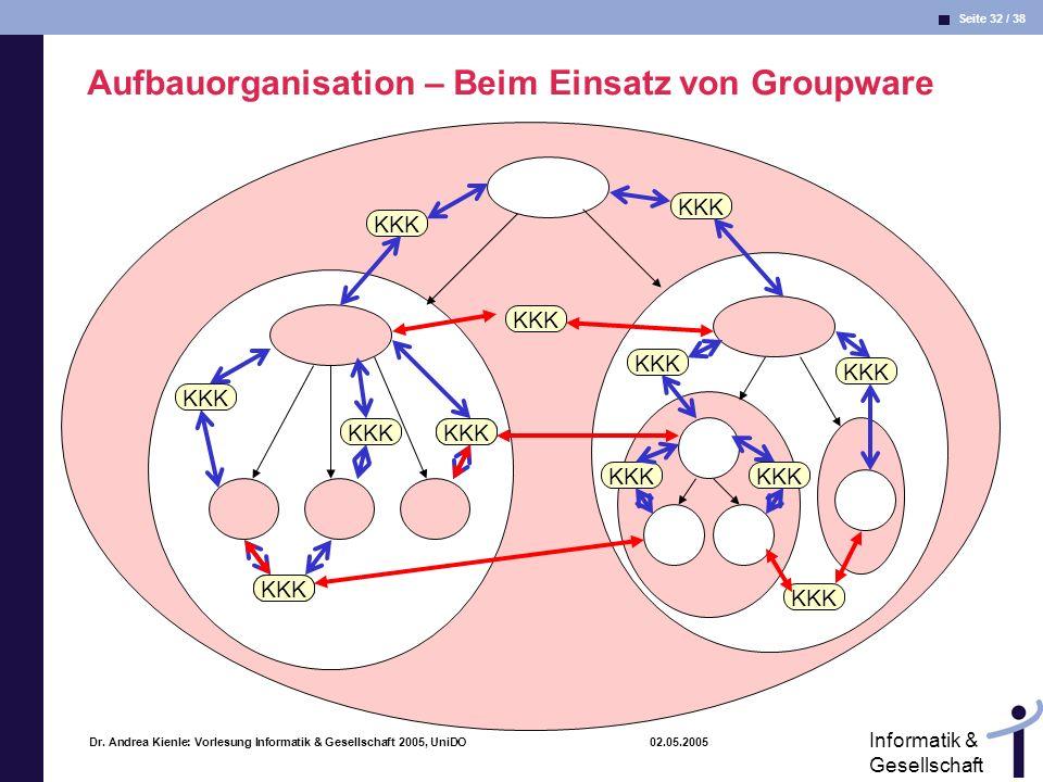 Seite 32 / 38 Informatik & Gesellschaft Dr. Andrea Kienle: Vorlesung Informatik & Gesellschaft 2005, UniDO 02.05.2005 KKK Aufbauorganisation – Beim Ei
